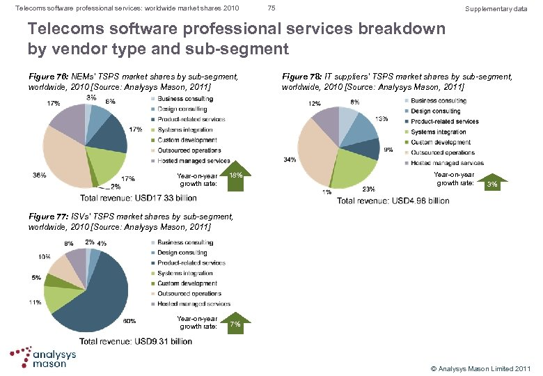 Telecoms software professional services: worldwide market shares 2010 75 Supplementary data Telecoms software professional