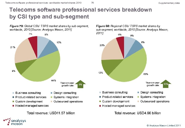 Telecoms software professional services: worldwide market shares 2010 76 Supplementary data Telecoms software professional