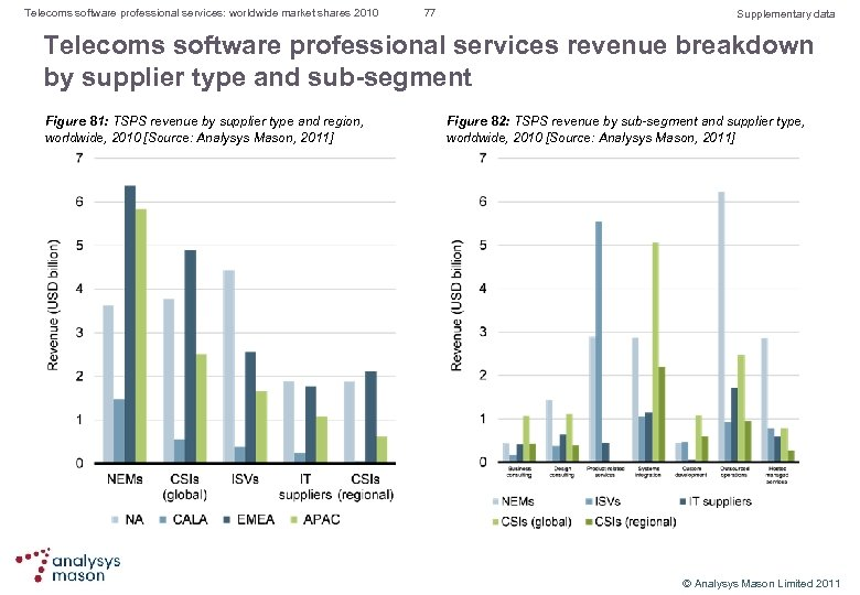 Telecoms software professional services: worldwide market shares 2010 77 Supplementary data Telecoms software professional