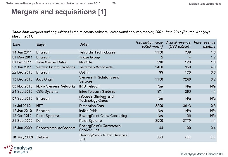 Telecoms software professional services: worldwide market shares 2010 79 Mergers and acquisitions [1] Table