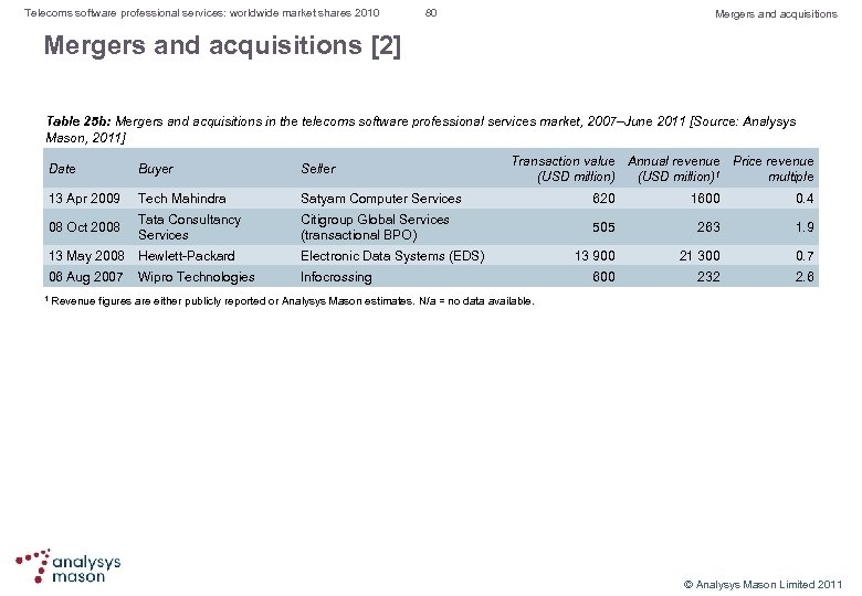 Telecoms software professional services: worldwide market shares 2010 80 Mergers and acquisitions [2] Table