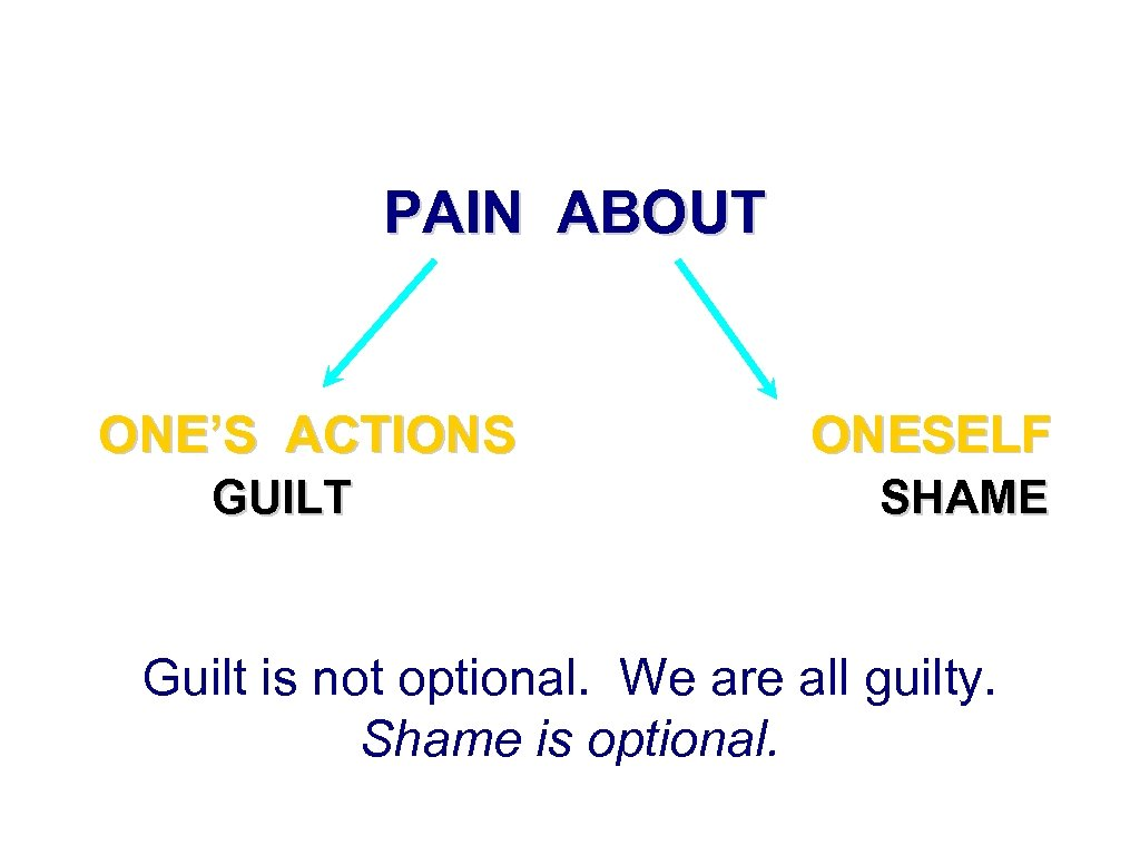 PAIN ABOUT ONE'S ACTIONS GUILT ONESELF SHAME Guilt is not optional. We are all