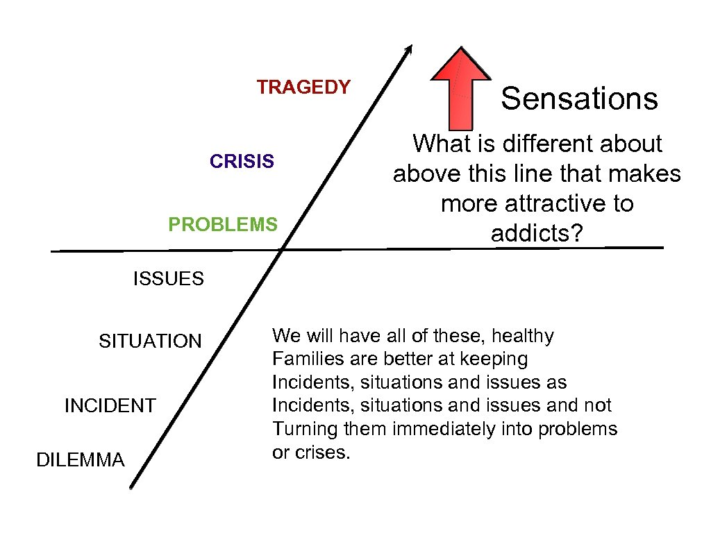 TRAGEDY CRISIS PROBLEMS Sensations What is different about above this line that makes more
