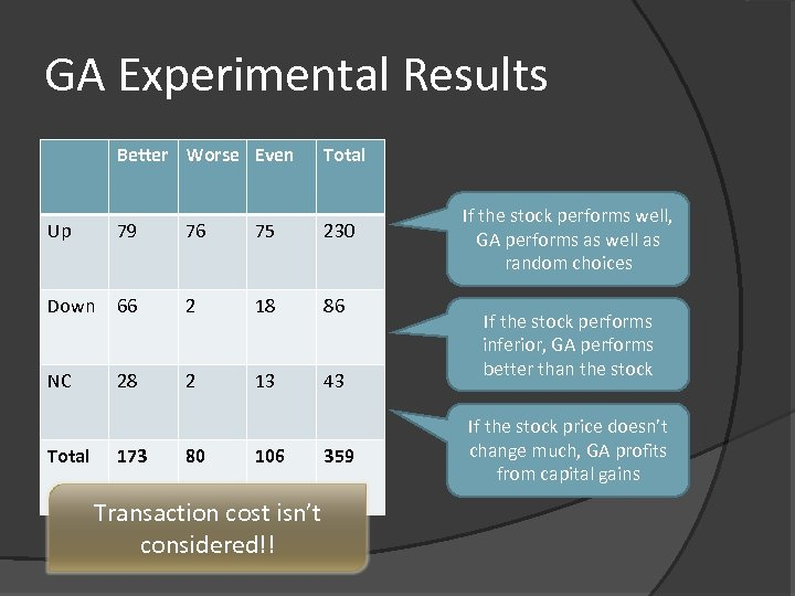 GA Experimental Results Better Worse Even Total Up 79 76 75 230 Down 66