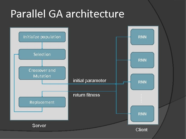 Parallel GA architecture Initialize population RNN Selection RNN Crossover and Mutation initial parameter Replacement