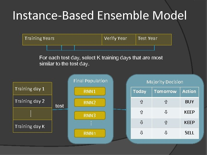 Instance-Based Ensemble Model Training Years Verify Year Test Year For each test day, select