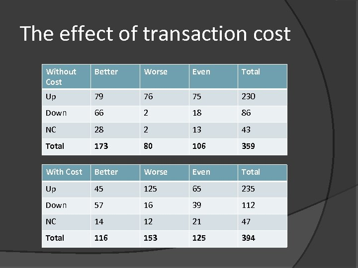 The effect of transaction cost Without Cost Better Worse Even Total Up 79 76