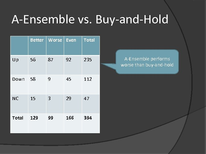 A-Ensemble vs. Buy-and-Hold Better Worse Even Total Up 56 87 92 235 Down 58