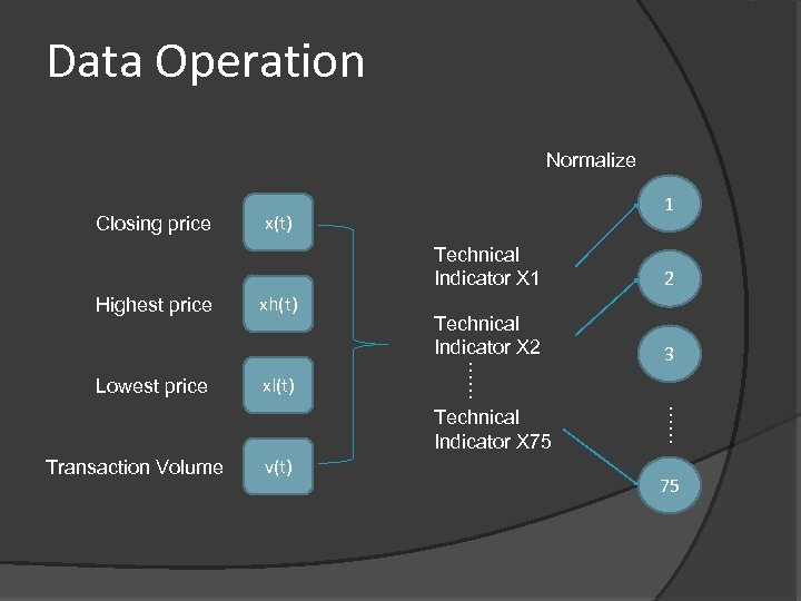 Data Operation Normalize Closing price 1 x(t) Highest price Lowest price xh(t) xl(t) 2
