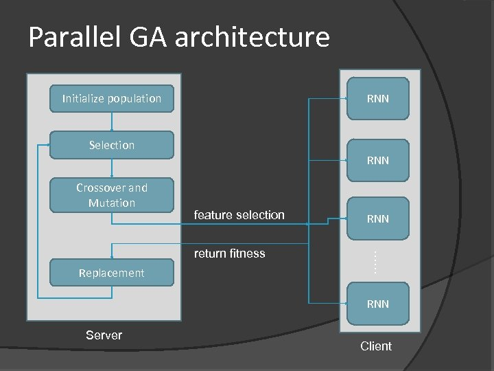 Parallel GA architecture Initialize population RNN Selection RNN Crossover and Mutation feature selection Replacement