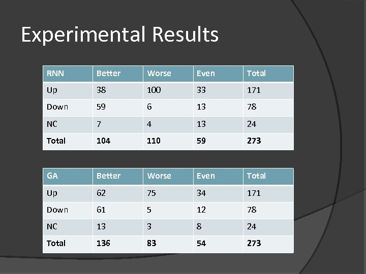 Experimental Results RNN Better Worse Even Total Up 38 100 33 171 Down 59