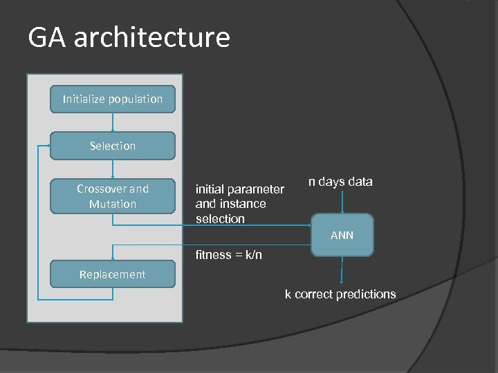 GA architecture Initialize population Selection Crossover and Mutation initial parameter and instance selection n
