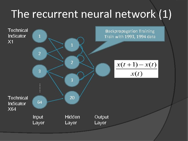 The recurrent neural network (1) Technical Indicator X 1 Backpropagation Training Train with 1993,