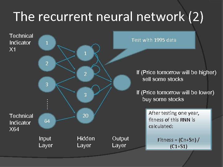 The recurrent neural network (2) Technical Indicator X 1 Test with 1995 data 1