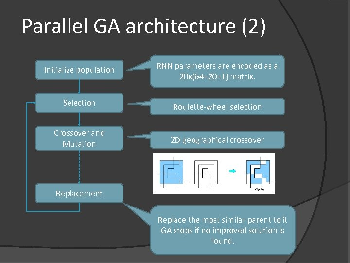 Parallel GA architecture (2) Initialize population RNN parameters are encoded as a 20 x(64+20+1)