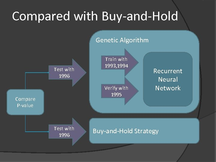 Compared with Buy-and-Hold Genetic Algorithm Test with 1996 Train with 1993, 1994 Verify with