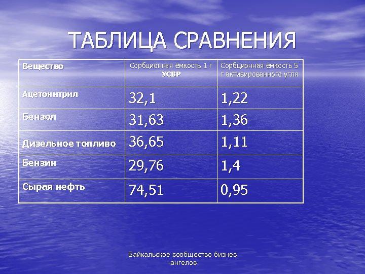 ТАБЛИЦА СРАВНЕНИЯ Вещество Сорбционная ёмкость 1 г УСВР Сорбционная ёмкость 5 г активированного угля