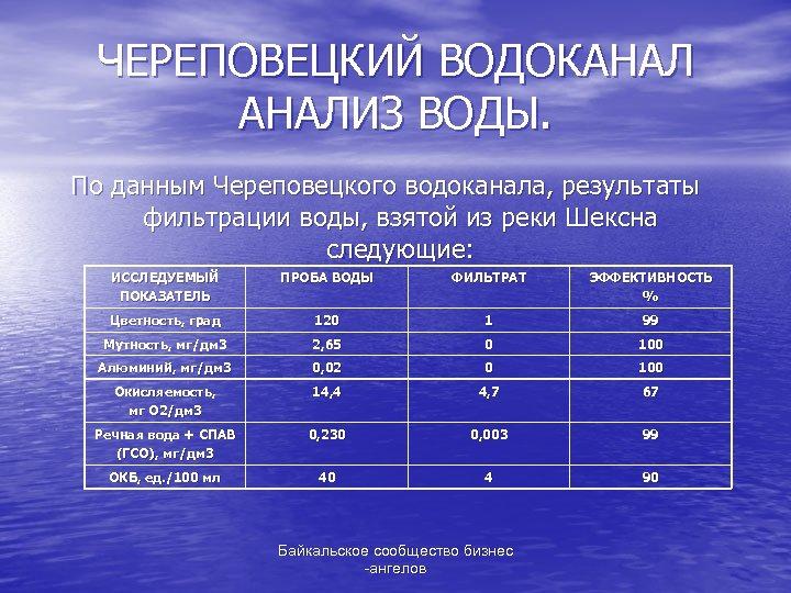 ЧЕРЕПОВЕЦКИЙ ВОДОКАНАЛИЗ ВОДЫ. По данным Череповецкого водоканала, результаты фильтрации воды, взятой из реки Шексна