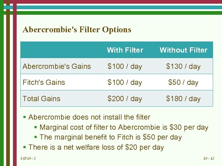 Abercrombie's Filter Options With Filter Without Filter Abercrombie's Gains $100 / day $130 /
