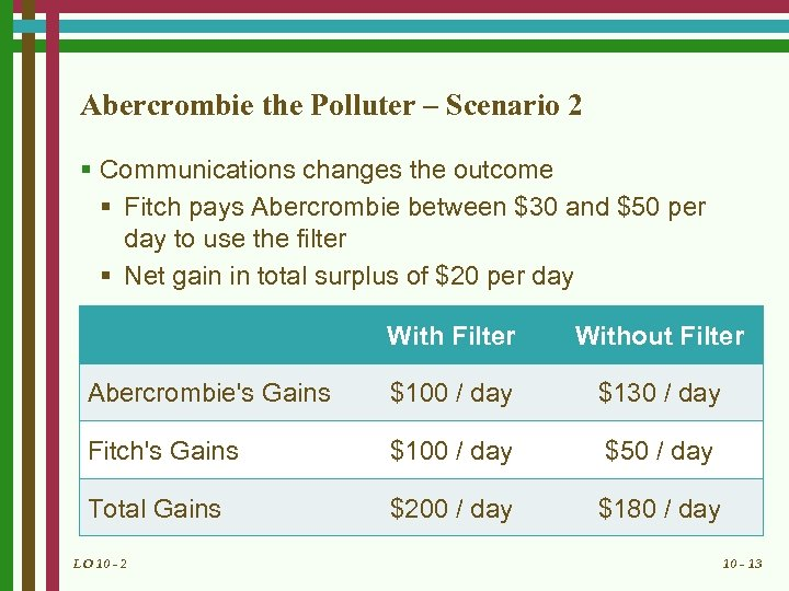 Abercrombie the Polluter – Scenario 2 § Communications changes the outcome § Fitch pays