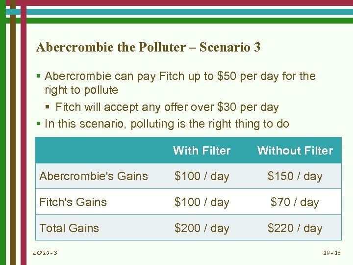 Abercrombie the Polluter – Scenario 3 § Abercrombie can pay Fitch up to $50