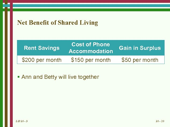 Net Benefit of Shared Living Rent Savings Cost of Phone Accommodation Gain in Surplus