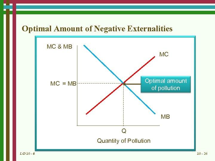 Optimal Amount of Negative Externalities MC & MB MC Optimal amount of pollution MC