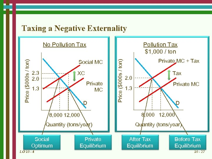 Taxing a Negative Externality Pollution Tax $1, 000 / ton Social MC 2. 3