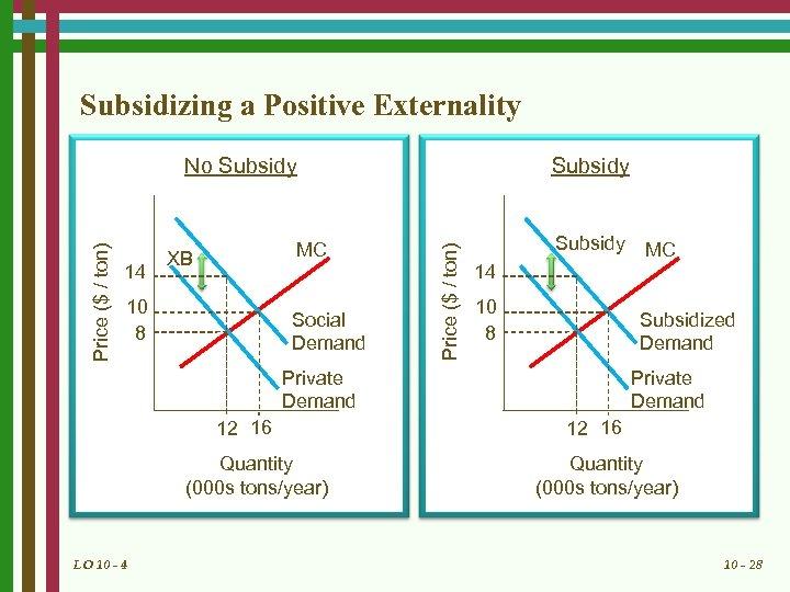 Subsidizing a Positive Externality Subsidy 14 MC XB 10 8 Social Demand Price ($