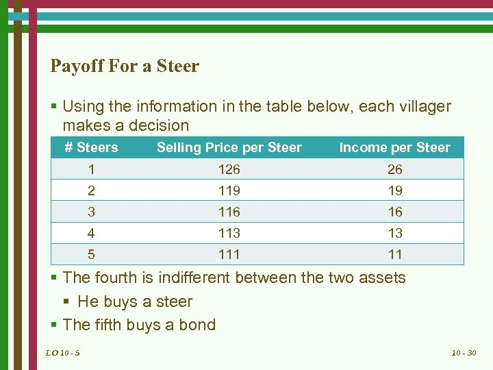 Payoff For a Steer § Using the information in the table below, each villager