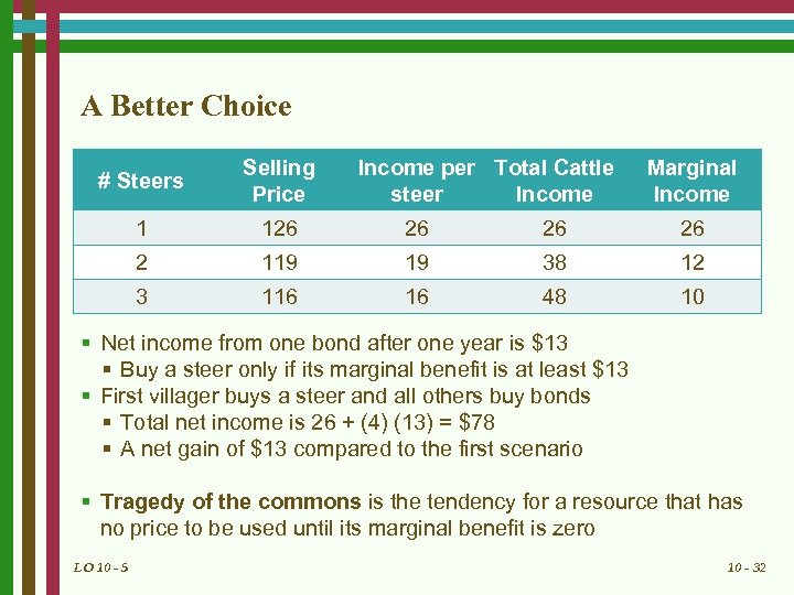 A Better Choice # Steers Selling Price Income per Total Cattle steer Income Marginal