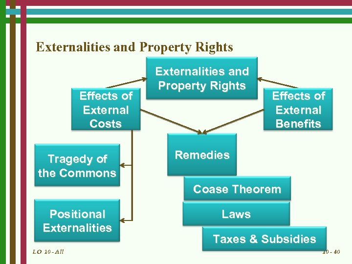Externalities and Property Rights Effects of External Costs Tragedy of the Commons Externalities and