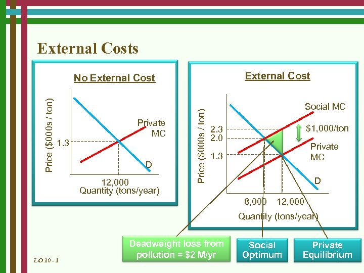 External Costs External Cost 1. 3 Private MC D 12, 000 Quantity (tons/year) Price