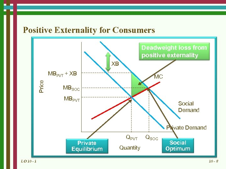 Positive Externality for Consumers Deadweight loss from positive externality XB Price MBPVT + XB