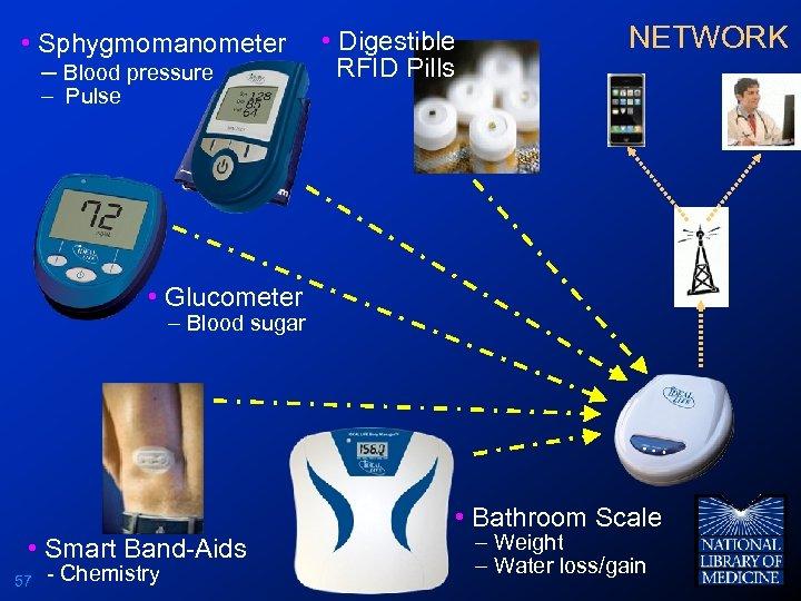 • Sphygmomanometer – Blood pressure • Digestible RFID Pills NETWORK – Pulse •