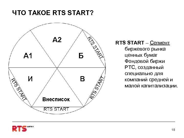 ЧТО ТАКОЕ RTS START? RTS START – Сегмент биржевого рынка ценных бумаг Фондовой биржи