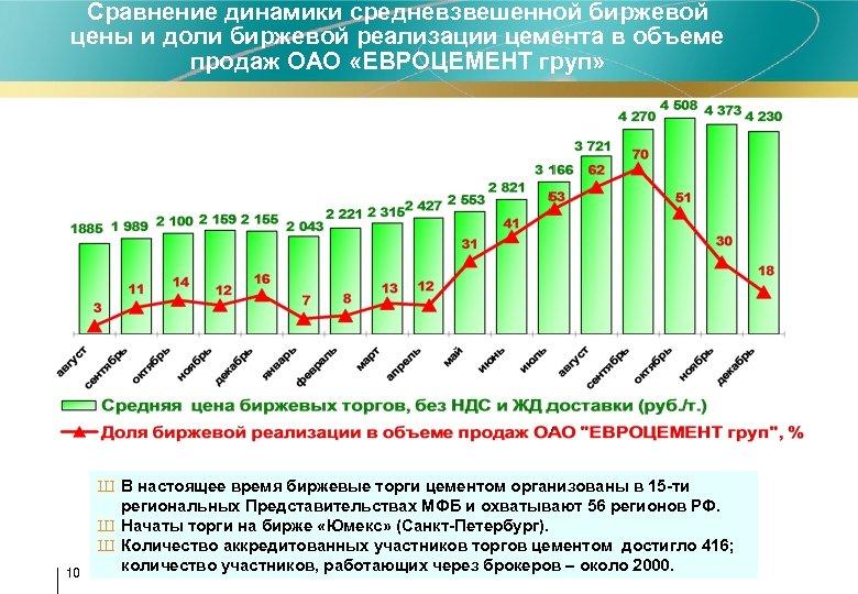 Сравнение динамики средневзвешенной биржевой цены и доли биржевой реализации цемента в объеме продаж ОАО