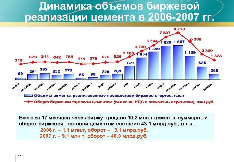 Динамика объемов биржевой реализации цемента в 2006 -2007 гг. Всего за 17 месяцев через