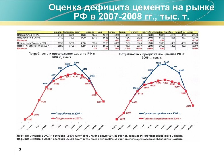 Оценка дефицита цемента на рынке РФ в 2007 -2008 гг. , тыс. т. 3