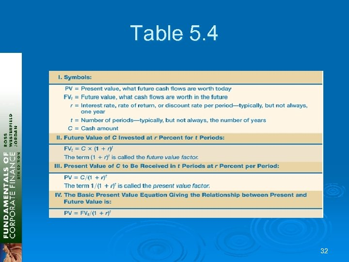 Table 5. 4 32