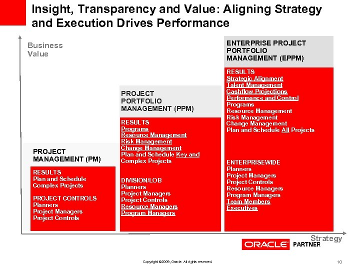 Insight, Transparency and Value: Aligning Strategy and Execution Drives Performance ENTERPRISE PROJECT PORTFOLIO MANAGEMENT
