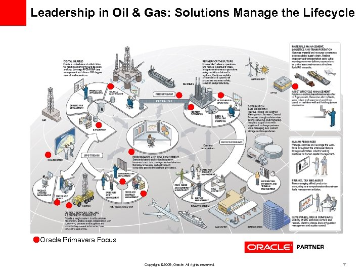 Leadership in Oil & Gas: Solutions Manage the Lifecycle Oracle Primavera Focus Copyright ©