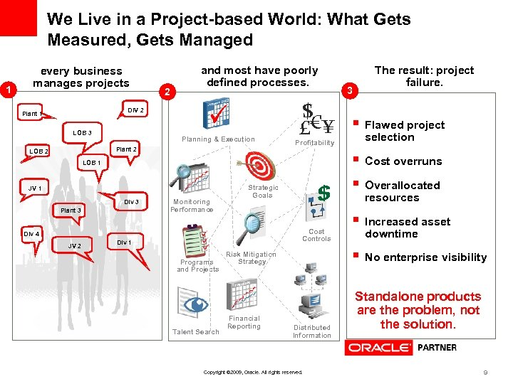 We Live in a Project-based World: What Gets Measured, Gets Managed 1 every business