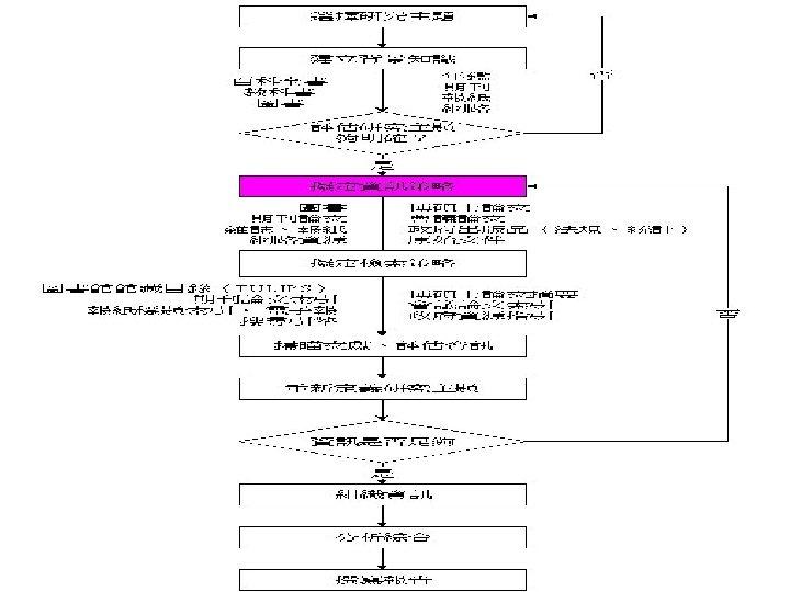学术研究流程图