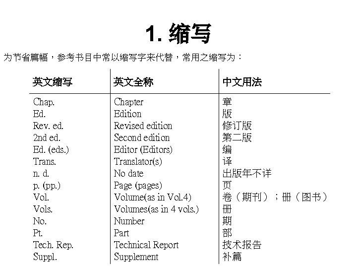 1. 缩写 为节省篇幅,参考书目中常以缩写字来代替,常用之缩写为: 英文缩写 英文全称 中文用法 Chap. Ed. Rev. ed. 2 nd ed. Ed.