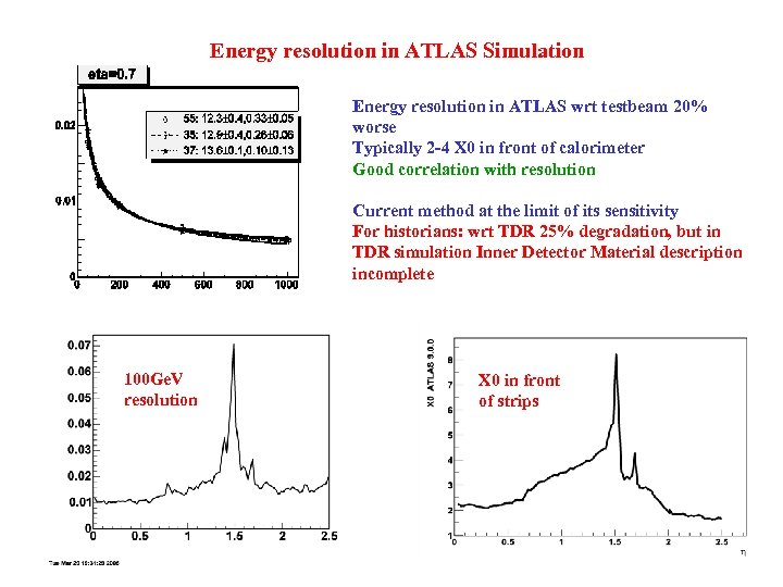 Energy resolution in ATLAS Simulation Energy resolution in ATLAS wrt testbeam 20% worse Typically