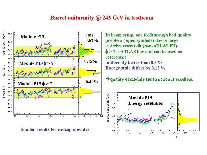 Barrel uniformity @ 245 Ge. V in testbeam Module P 13 > 7 Module