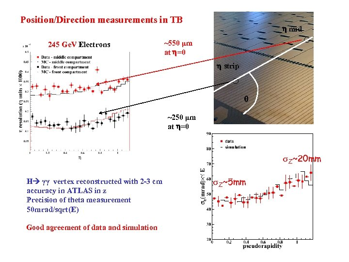 Position/Direction measurements in TB 245 Ge. V Electrons mid ~550 μm at =0 strip