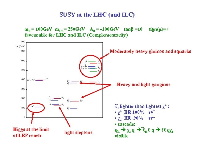 SUSY at the LHC (and ILC) m 0 = 100 Ge. V m 1/2