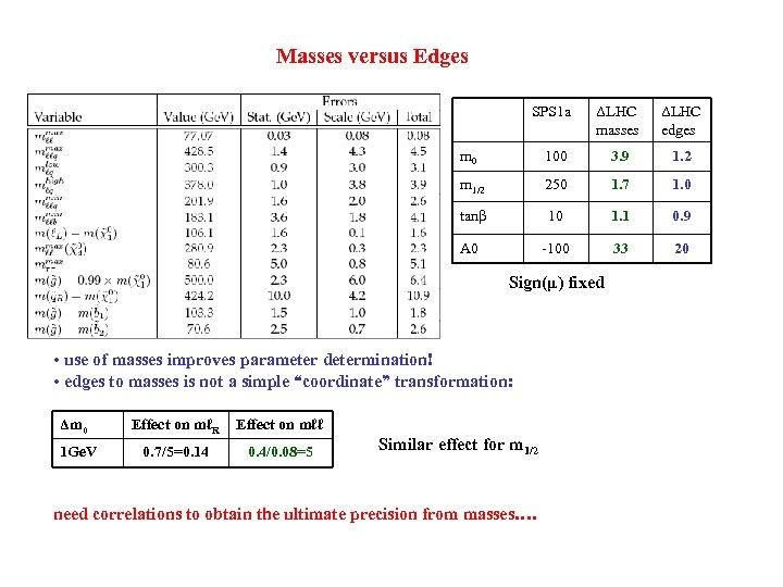 Masses versus Edges SPS 1 a ΔLHC masses ΔLHC edges m 0 100 3.